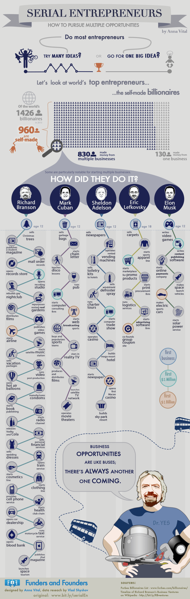 Career Paths of 5 Self-made Billionaires (Infographic)