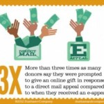 Direct mail is more likely to drive online giving!