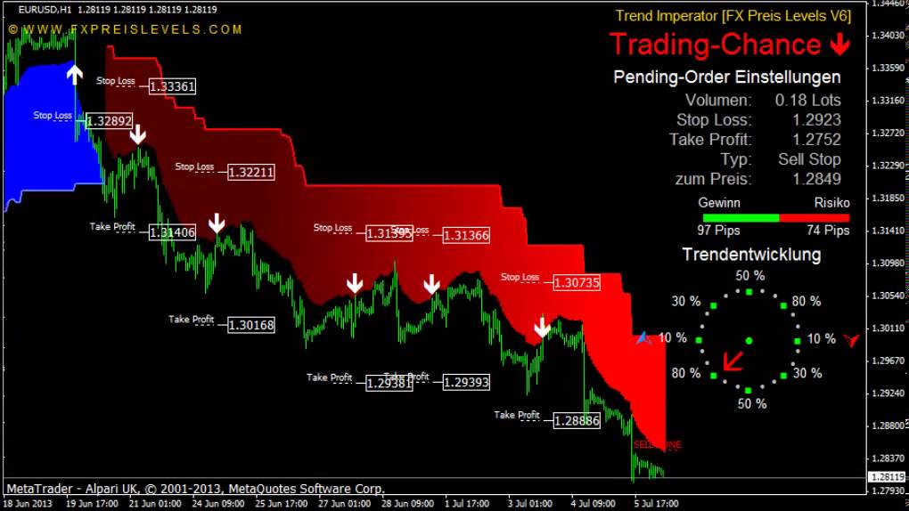 Forex Pivot Points, Intraday Research | FOREX com
