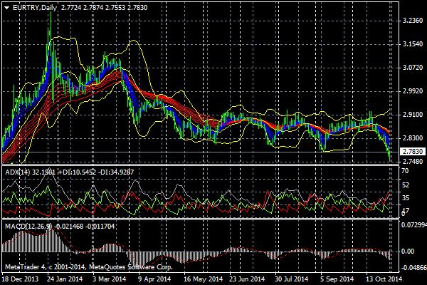 トルコリラ対ユーロの為替レート推移