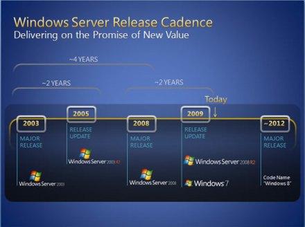 Linea de tiempo Windows