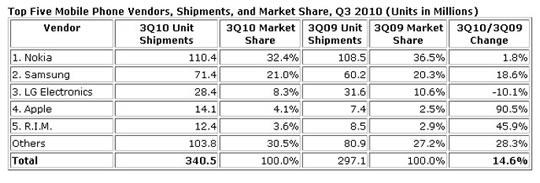 Mercadeo de Fabricantes de Teléfono Celulares en el Mundo
