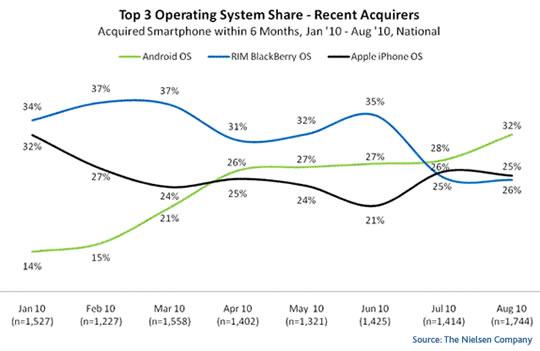 Mercado de nuevos telefonos celulares inteligentes USA