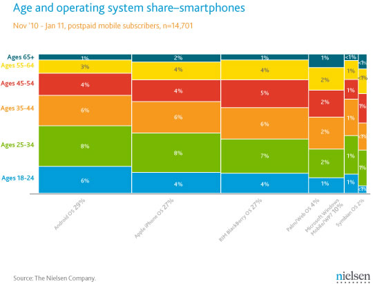 Mercado teléfonos celulares inteligentes en Estados Unidos - Edad