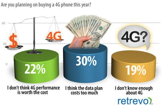 Consumidores en 4G