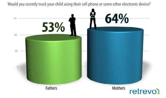 Madres espian mas que padres