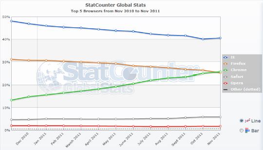 Chrome sobrepasa a Firefox