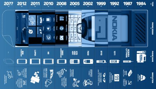 Tecnología Celular Nokia