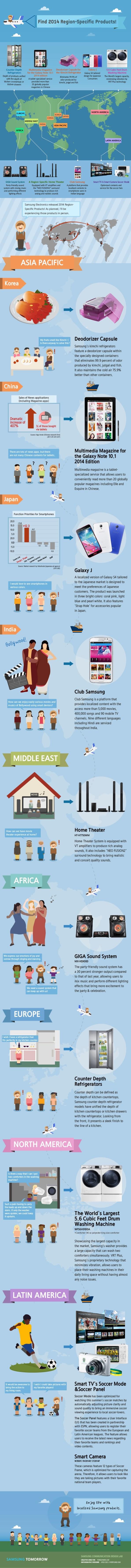 Productos Samsung Infografia