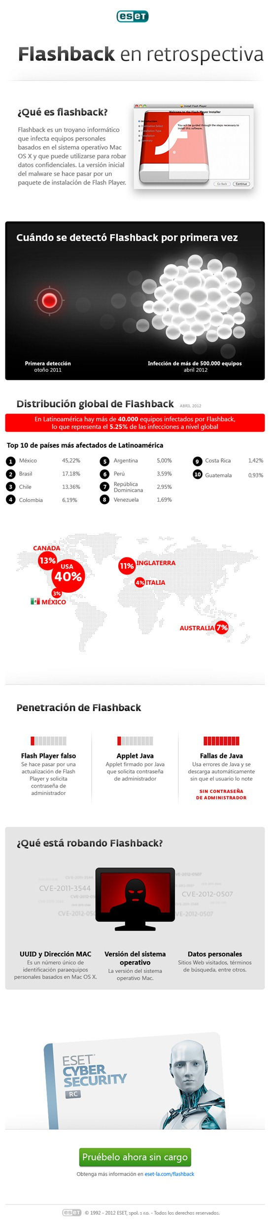 Infografía - Flashback