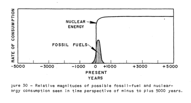 Figure 1. Figure from Hubbert's 1956 paper, Nuclear Energy and the Fossil Fuels.