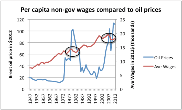 Figure 1. High oil prices are associated with depressed wages. Oil price through 2011 from BP's 2012 Statistical Review of World Energy, updated to 2012 using EIA data and CPI-Urban from BLS. Average wages calculated by dividing Private Industry wages from US BEA Table 2.1 by US population, and bringing to 2012 cost level using CPI-Urban.