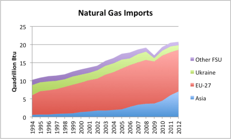 "Figure 5. Natural gas imports (excluding new world) by country grouping. FSU is ""Former Soviet Union."" Based on EIA data. Chart omits Switzerland and other non-EU European natural gas importers."