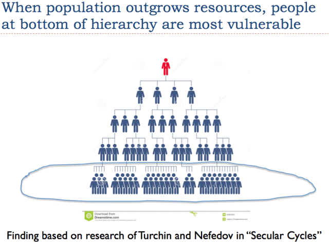 Slide 17. People at the bottom of a hierarchy are most vulnerable.