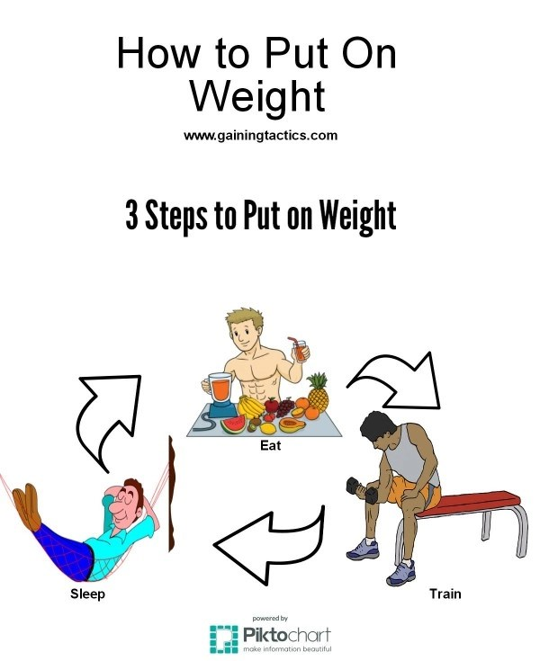 How to Put On Weight Without Supplements