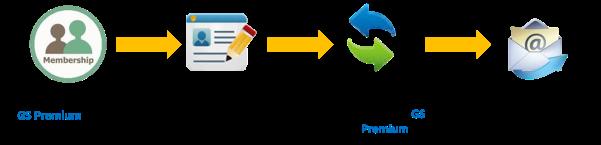 Panduan Registrasi GS Premium