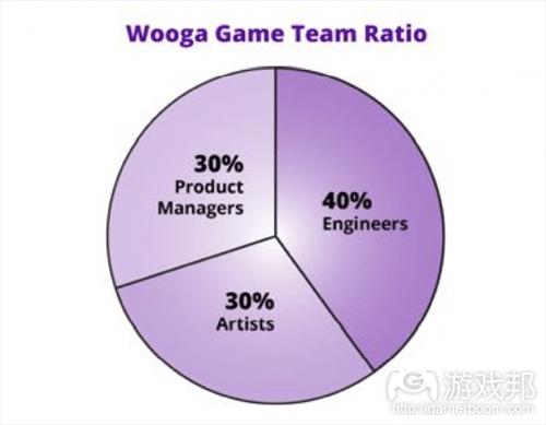 wooga game team ratio(from thenextweb)