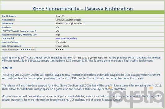 Xbox spring dashboard update to include support for Xbox game disk format (XGD3) and PayPal integration.