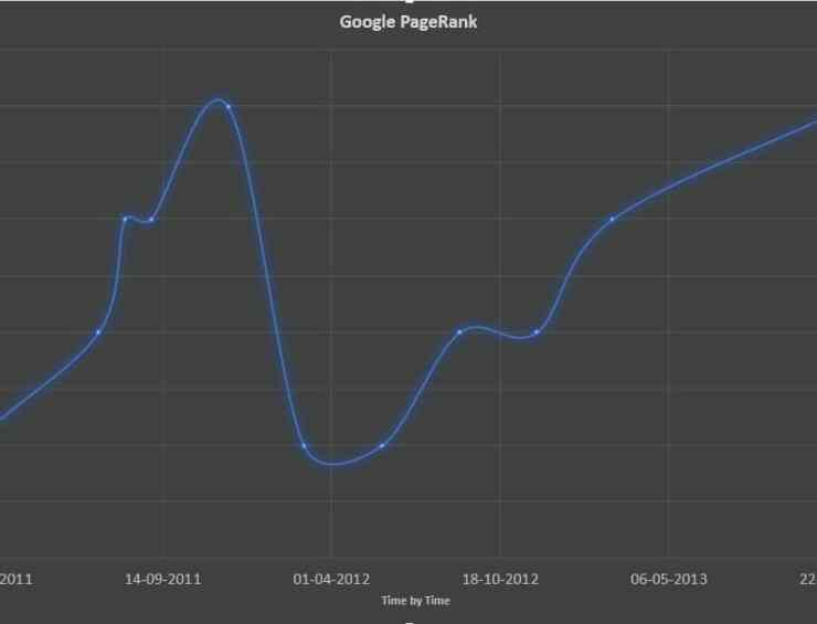 Google PageRank Updated - We became better