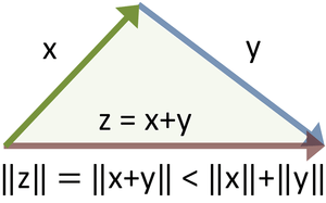 English: Vector sum and inequality for norms 300px Vector triangle inequality
