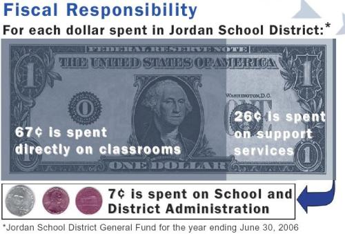 Jordan School District Fiscal Responsibility Graphic