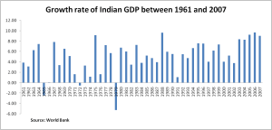 India's GDP growth rates between 1960 and 2007