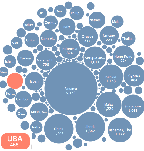 Countries Ranked by Size of Merchant Marine - Bubble Chart