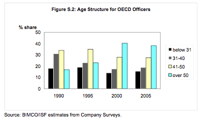 Dependence on ageing OECD officers