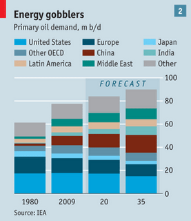 Chart Of Primary Energy Consumers