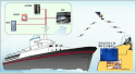 "Hyundai Heavy unveils ""smart ship"" system"