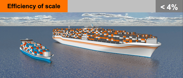 Economy of scale shipping efficiency