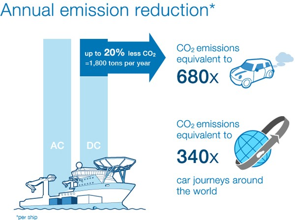 annual emissions reduction dc power abb