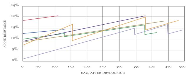 drydocking vs resistance