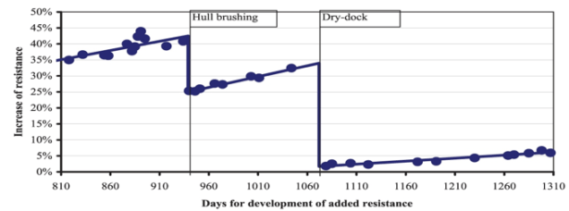 hull performance graph resistance mvep