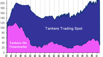 tankers trading spot chartering clarksons