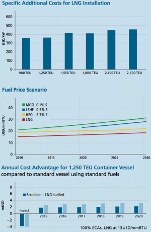 costs for lng installation