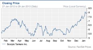scorpio stock price