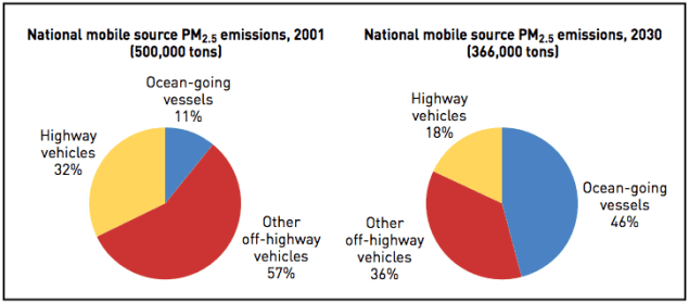 PM2.5 emissions