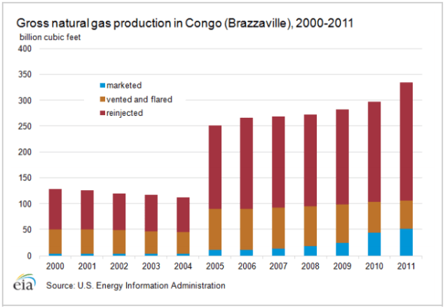 congo natural gas production