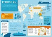 New Study Identifies World's Most Dangerous Ship Accident Hotspots