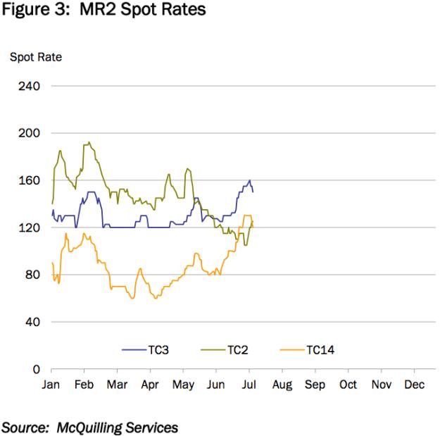 MR2 spot rates