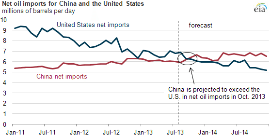 oil imports china us