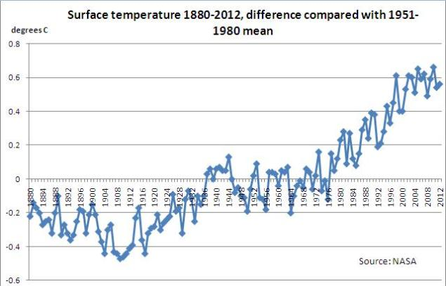 Chart 1 - Surface temp change, 1880-2012, NASA
