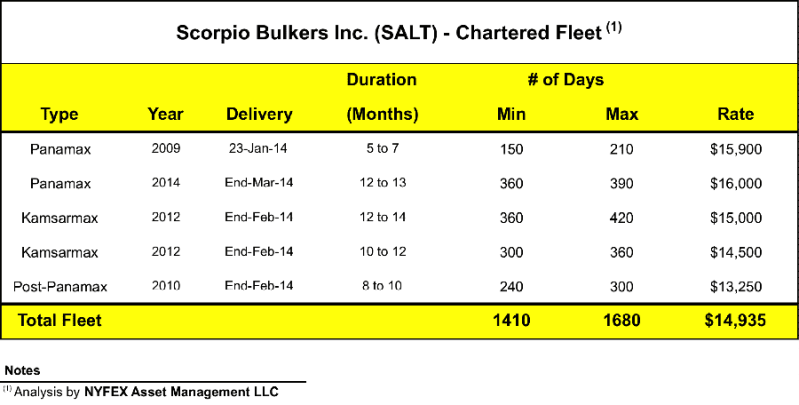 scorpio bulkers charter-in
