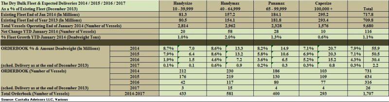 dry bulk market