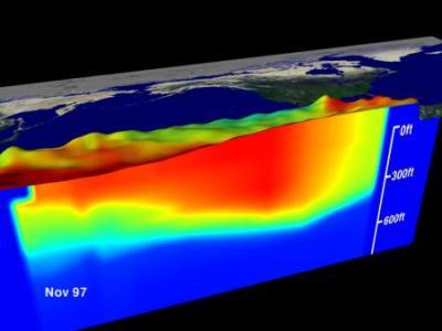 El Nino Ocean Temperature