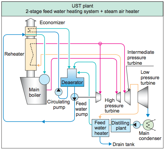 Ultra-Steam Turbine system Mitsubishi