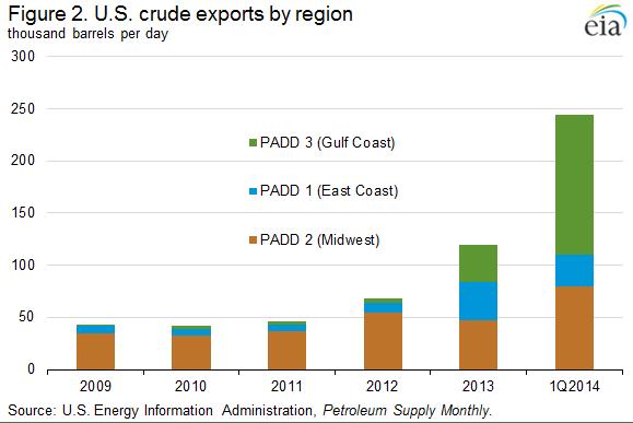 crude exports region
