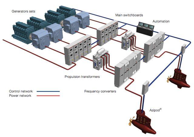 abb propulsion system