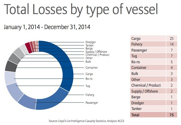2014 Total Losses by Type